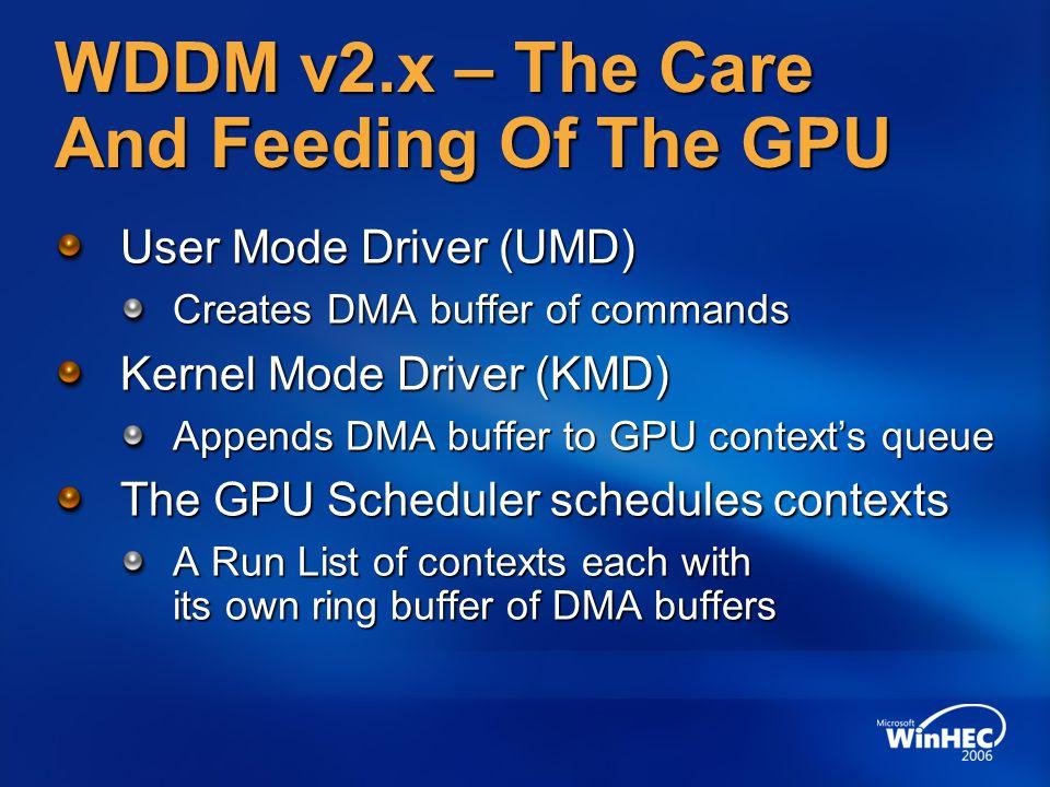 WDDM v2.x – The Care And Feeding Of The GPU User Mode Driver (UMD) Creates DMA buffer of commands Kernel Mode Driver (KMD) Appends DMA buffer to GPU c