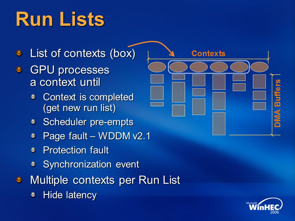 Run Lists List of contexts (box) GPU processes a context until Context is completed (get new run list) Scheduler pre-empts Page fault – WDDM v2.1 Protection fault Synchronization event Multiple contexts per Run List Hide latency