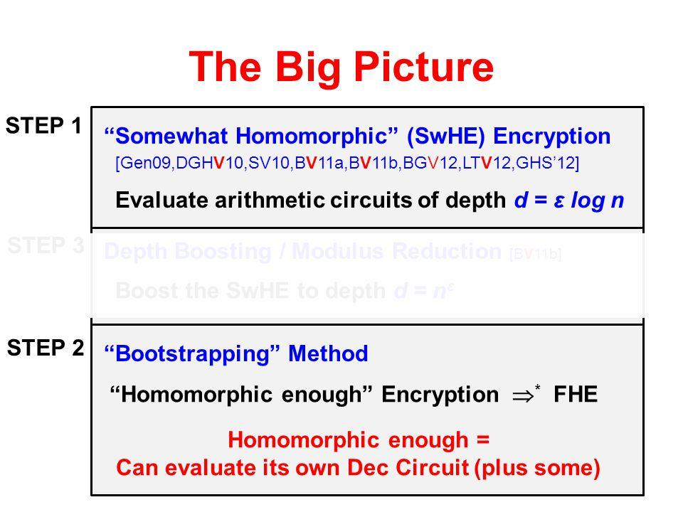 "The Big Picture ""Somewhat Homomorphic"" (SwHE) Encryption Evaluate arithmetic circuits of depth d = ε log n [Gen09,DGHV10,SV10,BV11a,BV11b,BGV12,LTV12,"