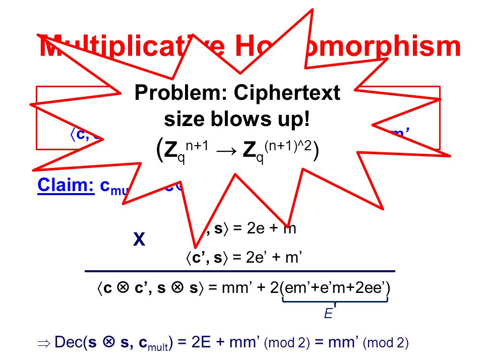 Multiplicative Homomorphism CT = cCT' = c'  c, s  = 2e + m  c', s  = 2e' + m' Claim: c mult = c  c'  c, s  = 2e + m  c', s  = 2e' + m'  c 