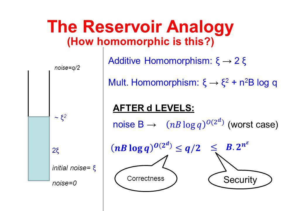 The Reservoir Analogy noise=0 noise=q/2 Additive Homomorphism: ξ → 2 ξ initial noise= ξ Mult. Homomorphism: ξ → ξ 2 + n 2 B log q 2ξ2ξ ~ ξ 2 AFTER d L