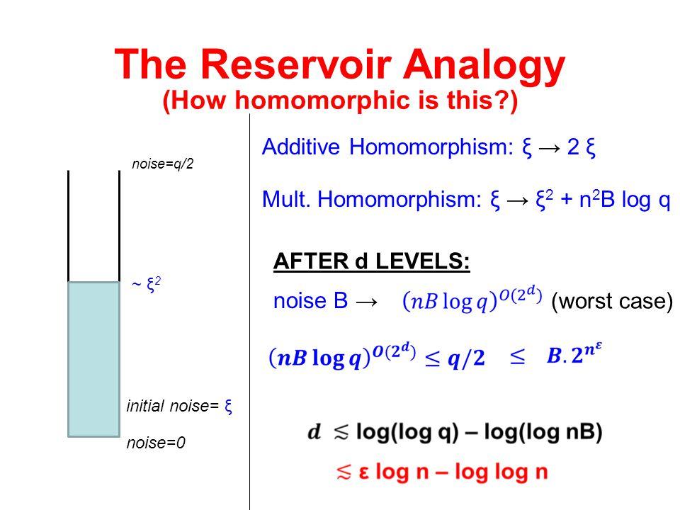 The Reservoir Analogy noise=0 noise=q/2 Additive Homomorphism: ξ → 2 ξ initial noise= ξ Mult. Homomorphism: ξ → ξ 2 + n 2 B log q ~ ξ 2 AFTER d LEVELS