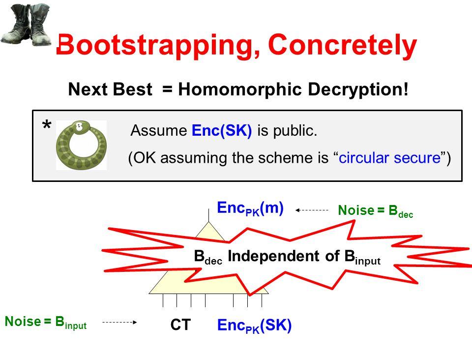 """Bootstrapping, Concretely Next Best= Homomorphic Decryption! Enc PK (m) Dec CT Enc PK (SK) Assume Enc(SK) is public. (OK assuming the scheme is """"circu"""
