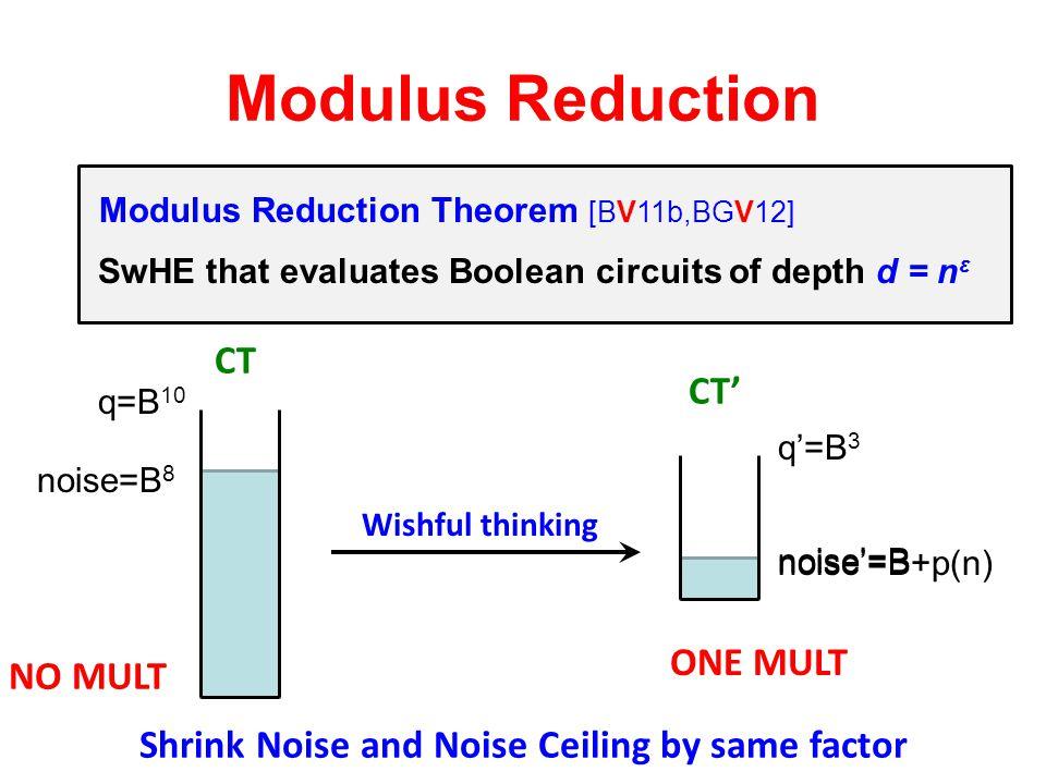 """Modulus Reduction """"Homomorphic enough"""" Encryption  FHE Modulus Reduction Theorem [BV11b,BGV12] Wishful thinking q=B 10 noise=B 8 q'=B 3 noise'=B Shri"""