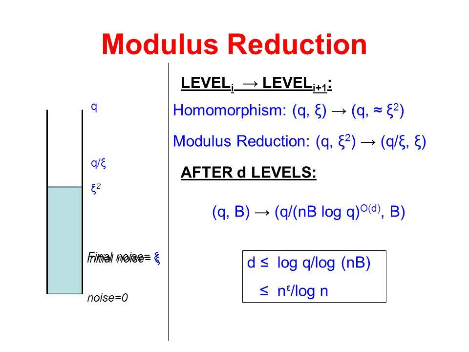 Modulus Reduction noise=0 Homomorphism: (q, ξ) → (q, ≈ ξ 2 ) initial noise= ξ ξ2ξ2 AFTER d LEVELS: (q, B) → (q/(nB log q) O(d), B) LEVEL i → LEVEL i+1