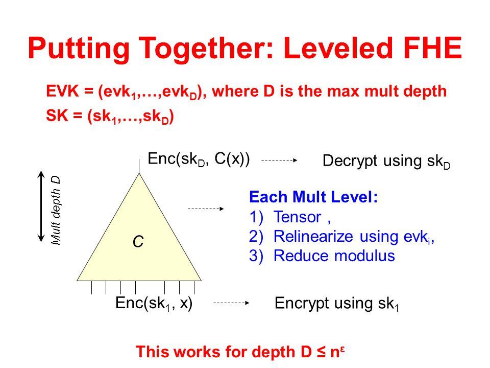 Putting Together: Leveled FHE EVK = (evk 1,…,evk D ), where D is the max mult depth C Enc(sk D, C(x)) Enc(sk 1, x) Encrypt using sk 1 SK = (sk 1,…,sk