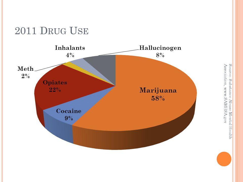 2011 D RUG U SE Source: Substance Abuse Mental Health Association, www.SAMHSA.gov
