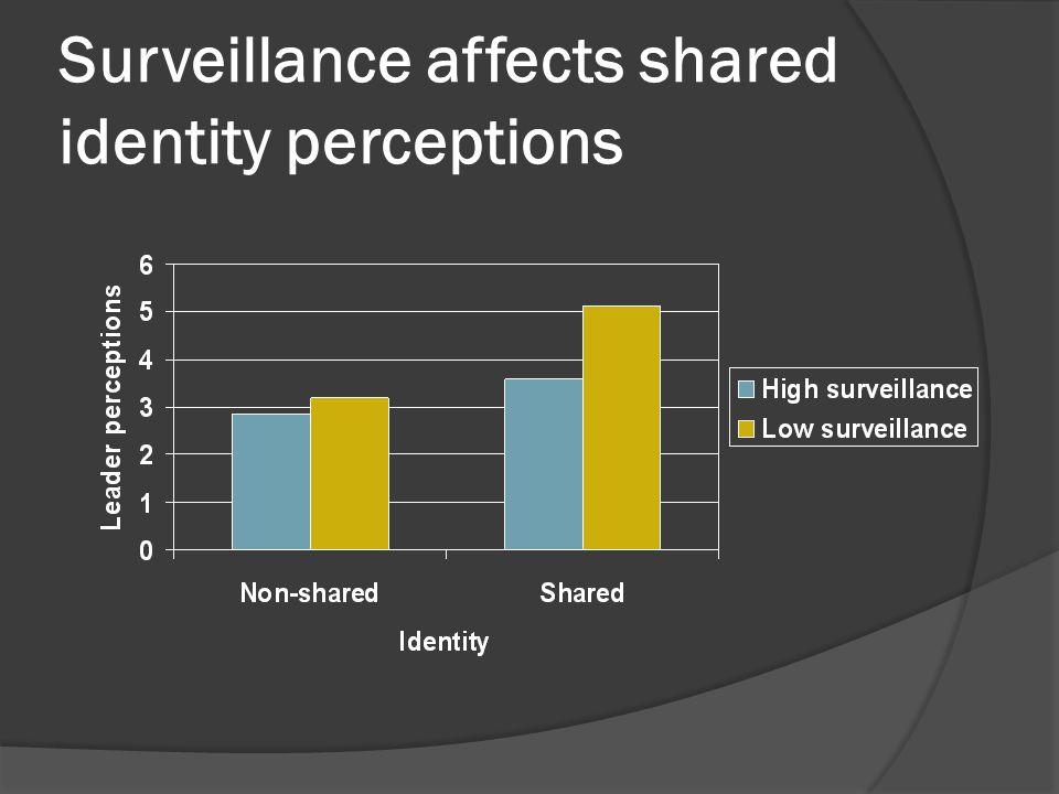 Surveillance affects shared identity perceptions
