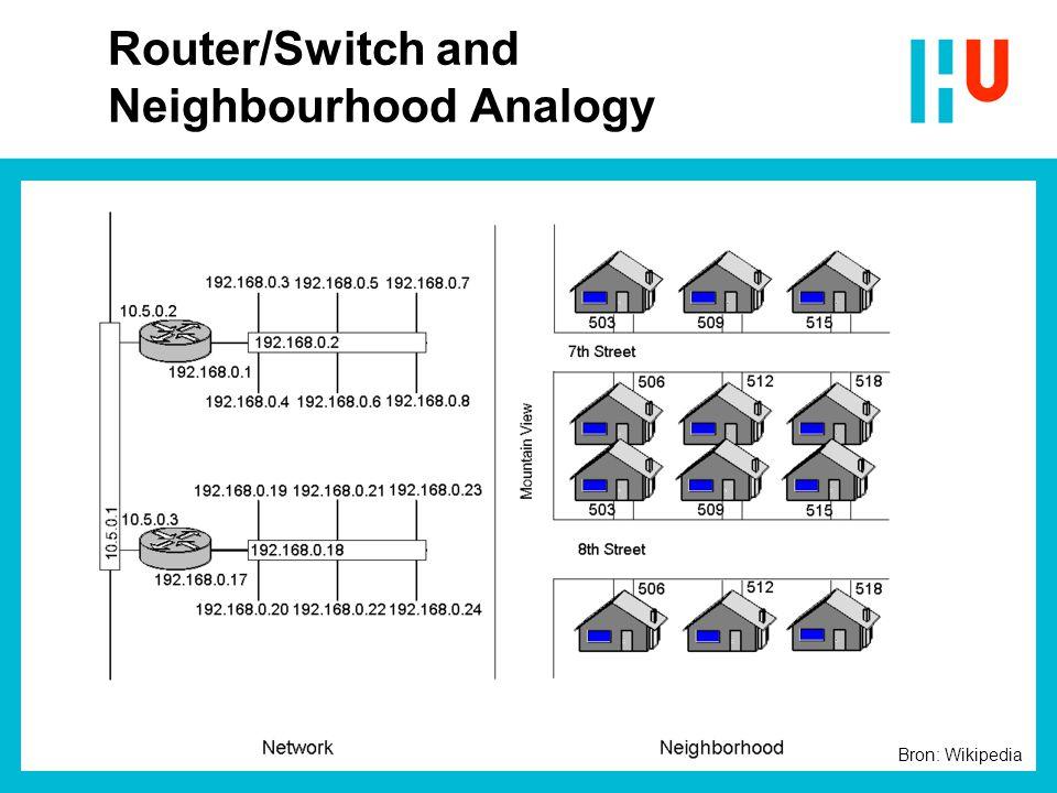 Router/Switch and Neighbourhood Analogy Bron: Wikipedia