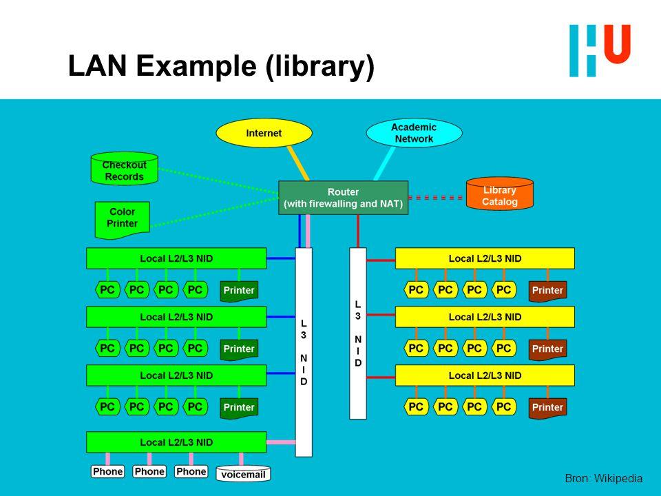 LAN Example (library) Bron: Wikipedia