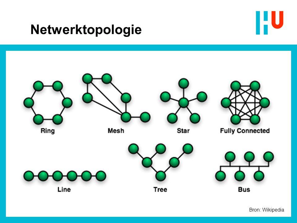 Netwerktopologie Bron: Wikipedia