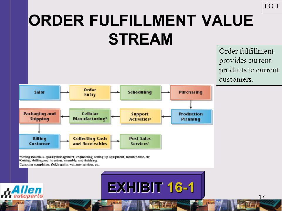 17 ORDER FULFILLMENT VALUE STREAM LO 1 EXHIBIT 16-1 Order fulfillment provides current products to current customers.