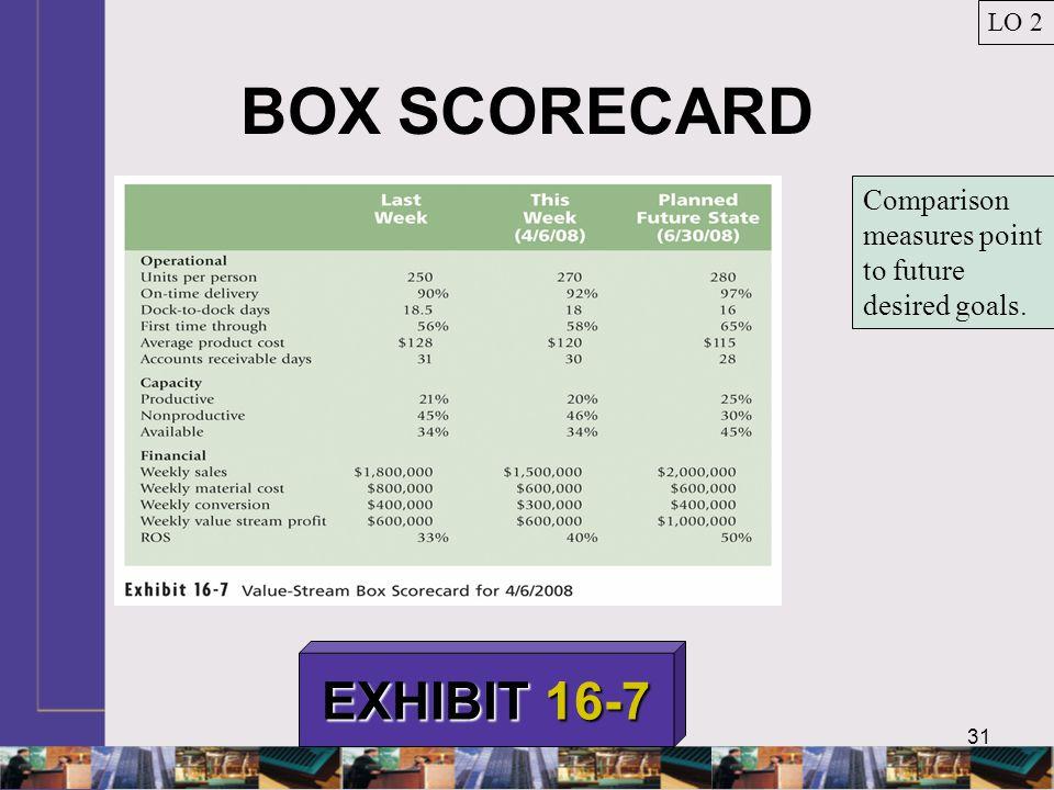 31 BOX SCORECARD LO 2 EXHIBIT 16-7 Comparison measures point to future desired goals.