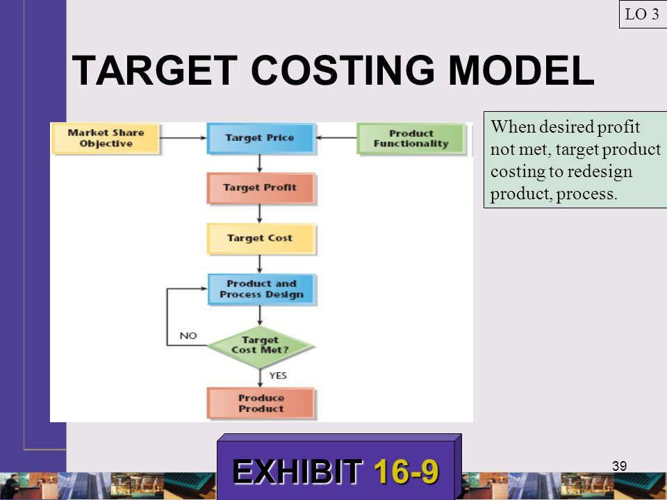 39 TARGET COSTING MODEL LO 3 EXHIBIT 16-9 When desired profit not met, target product costing to redesign product, process.