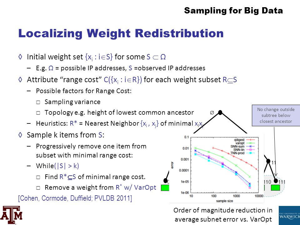 Sampling for Big Data Localizing Weight Redistribution ◊Initial weight set {x i : i  S} for some S  Ω –E.g. Ω = possible IP addresses, S =observed I