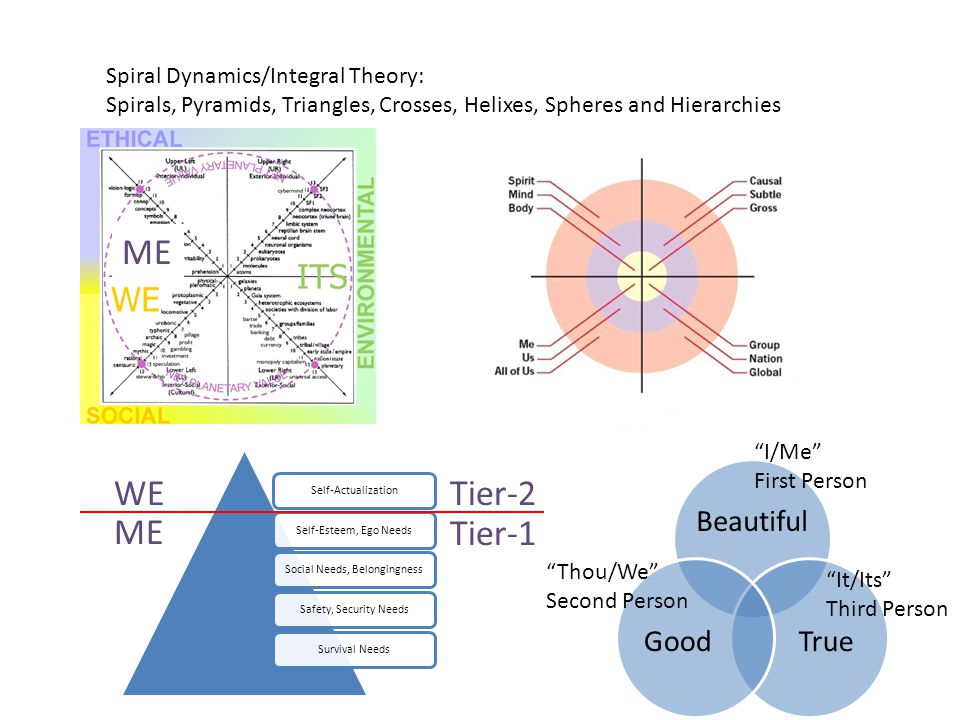 Spiral Dynamics/Integral Theory: Spirals, Pyramids, Triangles, Crosses, Helixes, Spheres and Hierarchies Beautiful TrueGood I/Me First Person ME It/Its Third Person Thou/We Second Person Self-ActualizationSelf-Esteem, Ego NeedsSocial Needs, BelongingnessSafety, Security NeedsSurvival Needs WE ME Tier-2 Tier-1