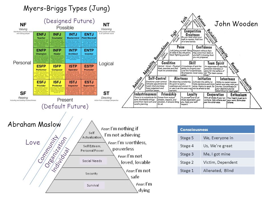 Social Needs Survival Community Organization Individual Myers-Briggs Types (Jung) John Wooden Abraham Maslow Love Consciousness Stage 5We, Everyone in Stage 4Us, We're great Stage 3Me, I got mine Stage 2Victim, Dependent Stage 1Alienated, Blind (Designed Future) (Default Future)