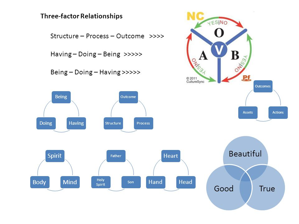 Three-factor Relationships Structure – Process – Outcome >>>> Having – Doing – Being >>>>> Being – Doing – Having >>>>> BeingHavingDoing OutcomesActionsAssets OutcomeProcessStructure FatherSon Holy Spirit SpiritMindBody HeartHeadHand Beautiful TrueGood