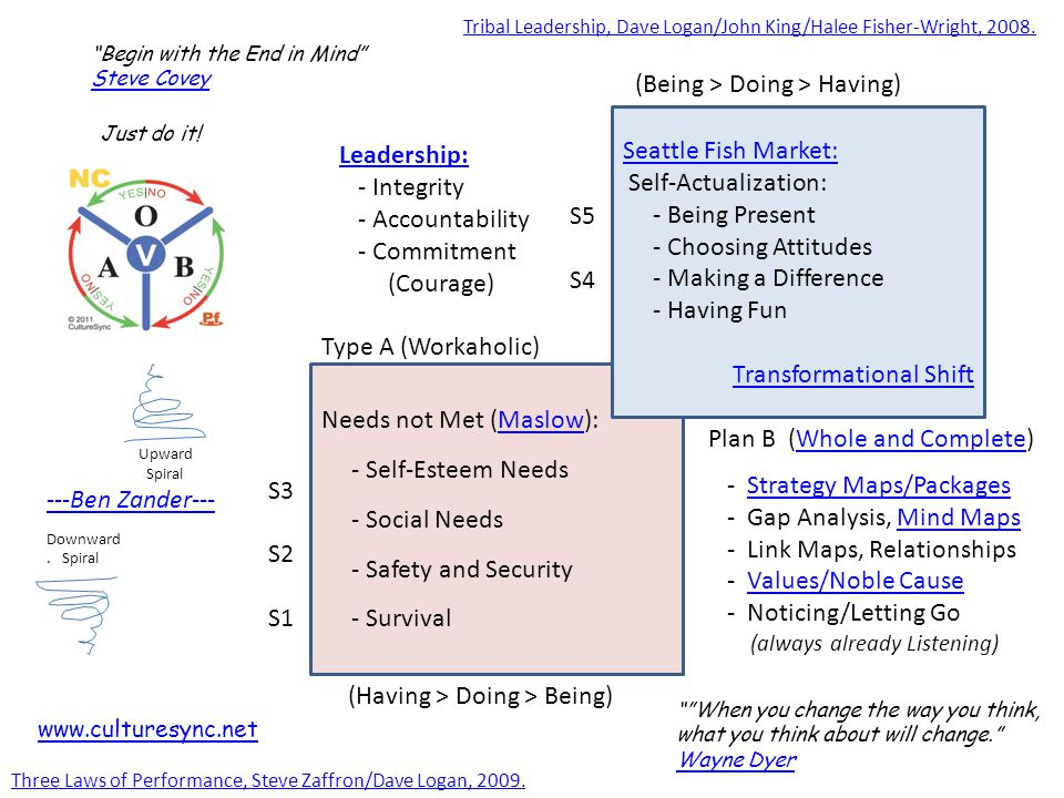 Needs not Met (Maslow):Maslow - Self-Esteem Needs - Social Needs - Safety and Security - Survival Seattle Fish Market: Self-Actualization: - Being Present - Choosing Attitudes - Making a Difference - Having Fun Transformational Shift S3 S2 S1 S5 S4 Leadership: - Integrity - Accountability - Commitment (Courage) Type A (Workaholic) Plan B (Whole and Complete)Whole and Complete - Strategy Maps/PackagesStrategy Maps/Packages - Gap Analysis, Mind MapsMind Maps - Link Maps, Relationships - Values/Noble CauseValues/Noble Cause - Noticing/Letting Go (always already Listening) (Having > Doing > Being) (Being > Doing > Having) Begin with the End in Mind Steve Covey When you change the way you think, what you think about will change. Wayne Dyer Three Laws of Performance, Steve Zaffron/Dave Logan, 2009.