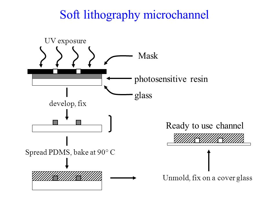 Soft lithography microchannel Mask photosensitive resin glass develop, fix Spread PDMS, bake at 90° C Unmold, fix on a cover glass UV exposure Ready t
