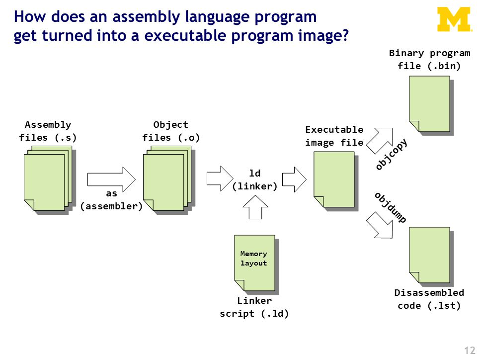 12 How does an assembly language program get turned into a executable program image.
