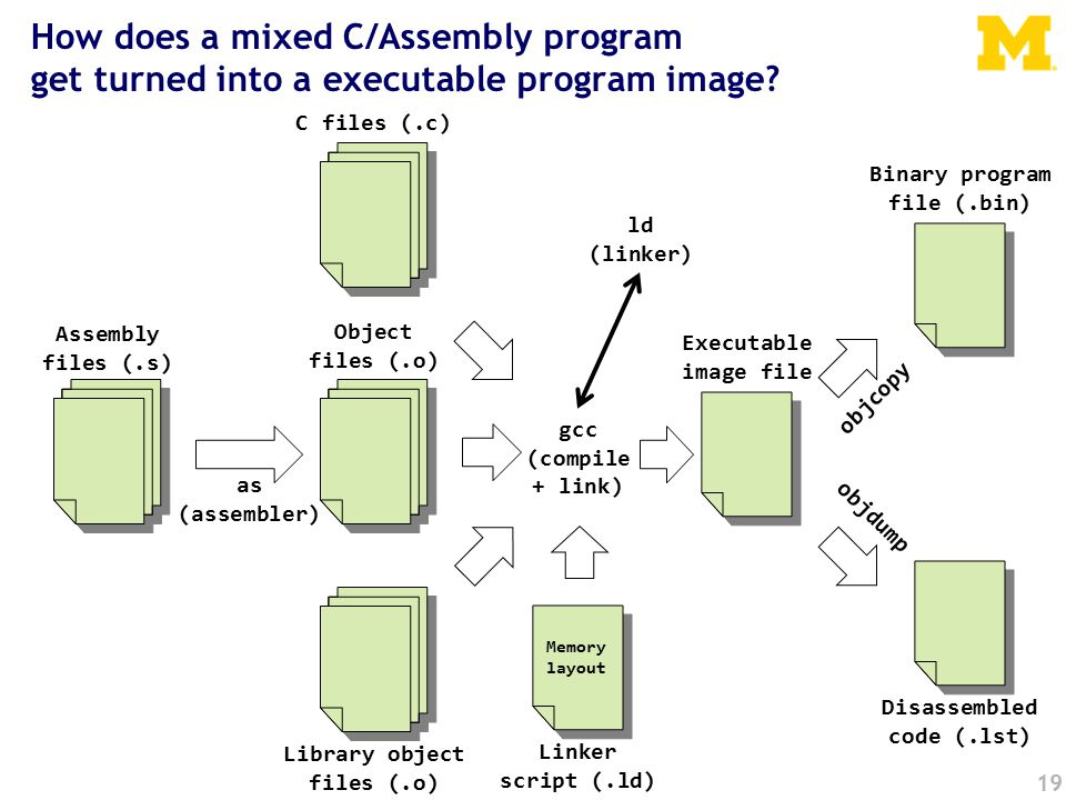 19 How does a mixed C/Assembly program get turned into a executable program image.