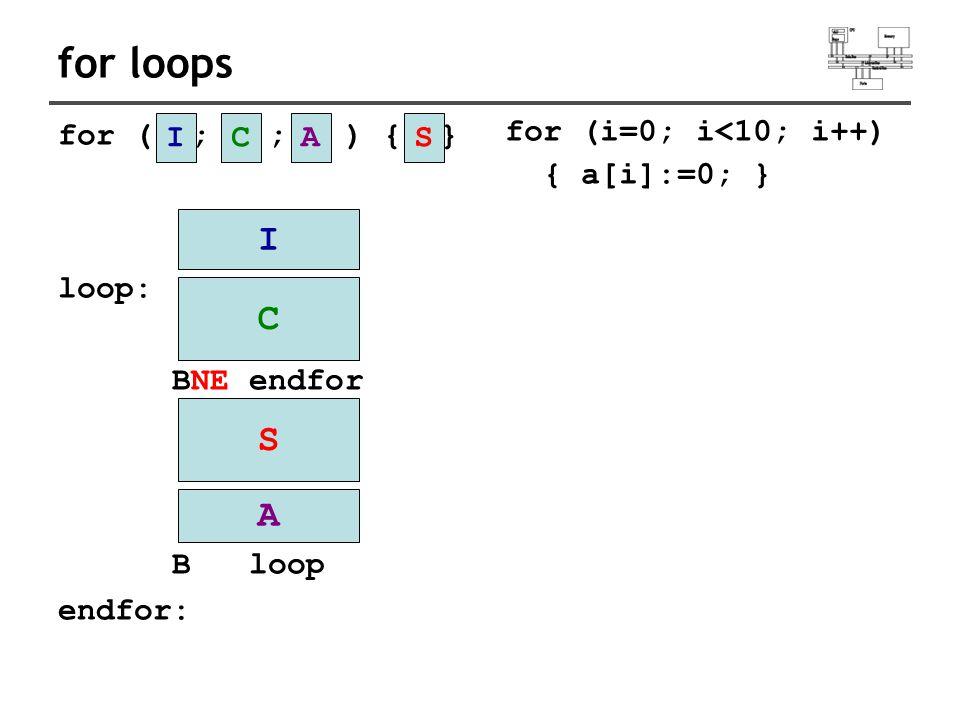 for loops for ( ; ; ) { } loop: BNE endfor B loop endfor: ICAS C S A I for (i=0; i<10; i++) { a[i]:=0; }