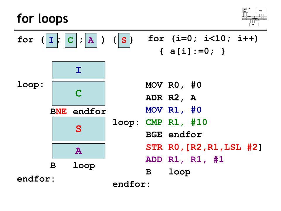 for loops for ( ; ; ) { } loop: BNE endfor B loop endfor: MOV R0, #0 ADR R2, A MOV R1, #0 loop: CMP R1, #10 BGE endfor STR R0,[R2,R1,LSL #2] ADD R1, R1, #1 B loop endfor: ICAS C S A I for (i=0; i<10; i++) { a[i]:=0; }