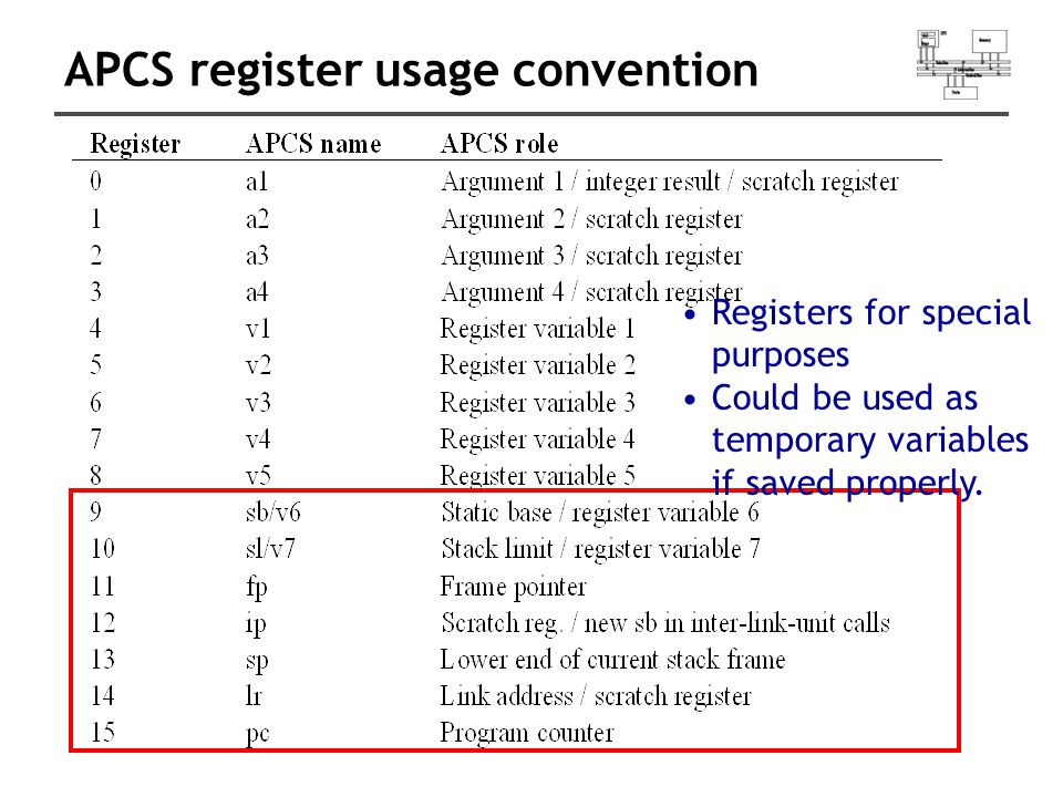APCS register usage convention Registers for special purposes Could be used as temporary variables if saved properly.