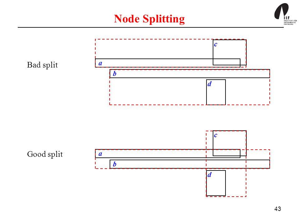 43 Node Splitting a b c d a b c d Bad split Good split