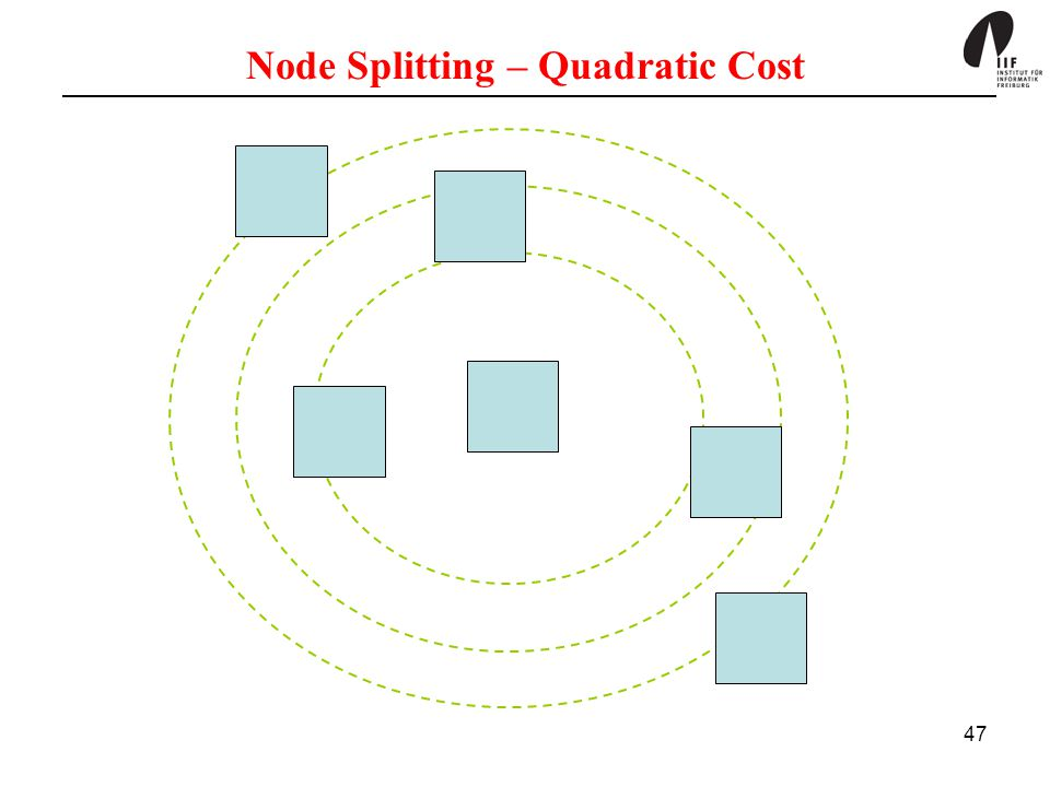 47 Node Splitting – Quadratic Cost