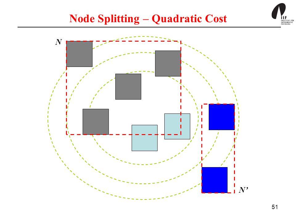 51 Node Splitting – Quadratic Cost N N'
