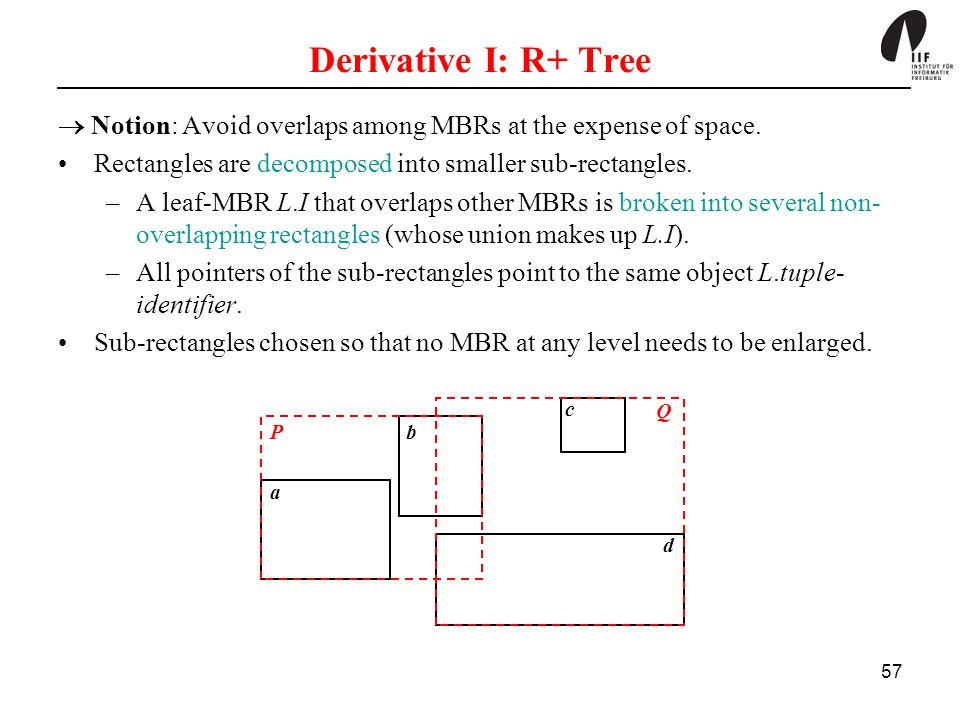 57 Derivative I: R+ Tree  Notion: Avoid overlaps among MBRs at the expense of space. Rectangles are decomposed into smaller sub-rectangles. –A leaf-M