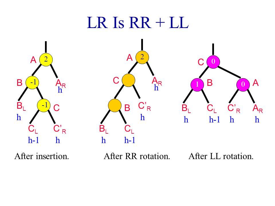 LR Is RR + LL A B BLBL C' R ARAR h h h CLCL h-1 C 2 After insertion.