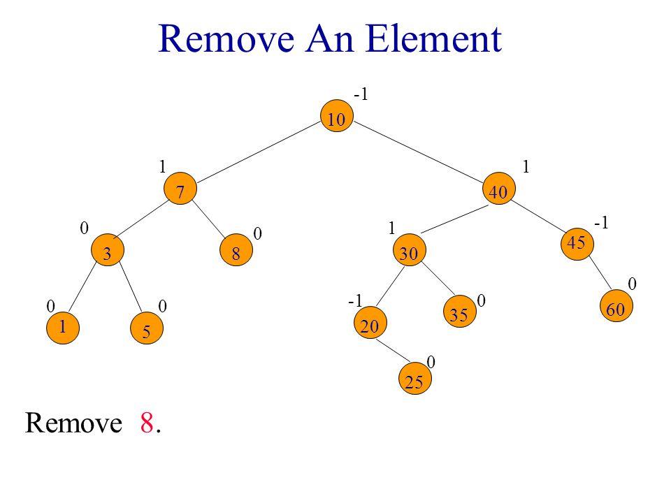 Remove An Element 00 0 0 1 0 0 1 0 1 10 7 83 1 5 30 40 20 25 35 45 60 Remove 8.