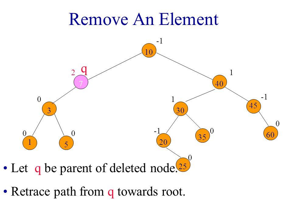 Remove An Element 00 0 2 0 0 1 0 1 10 7 3 1 5 30 40 20 25 35 45 60 Let q be parent of deleted node.