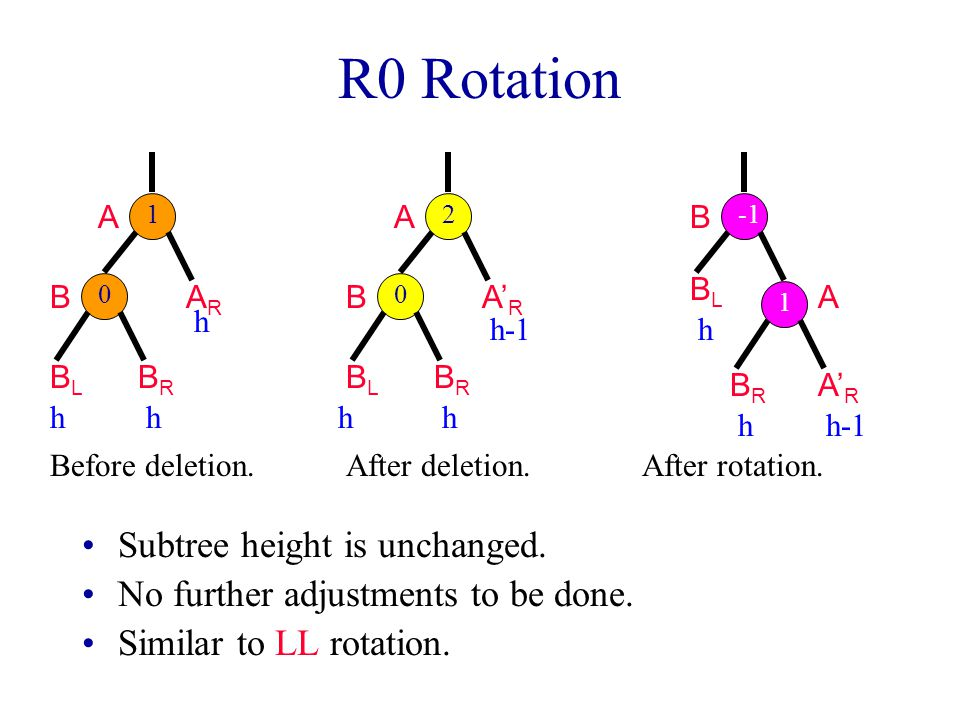R0 Rotation Subtree height is unchanged.No further adjustments to be done.