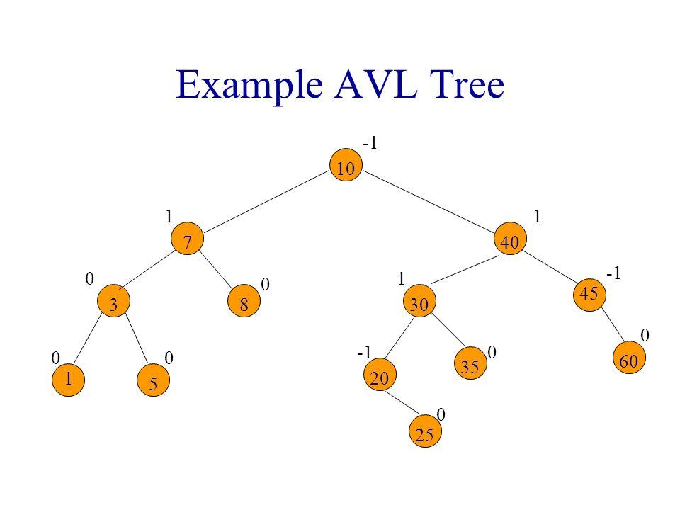Example AVL Tree 00 0 0 1 0 0 1 0 1 10 7 83 1 5 30 40 20 25 35 45 60