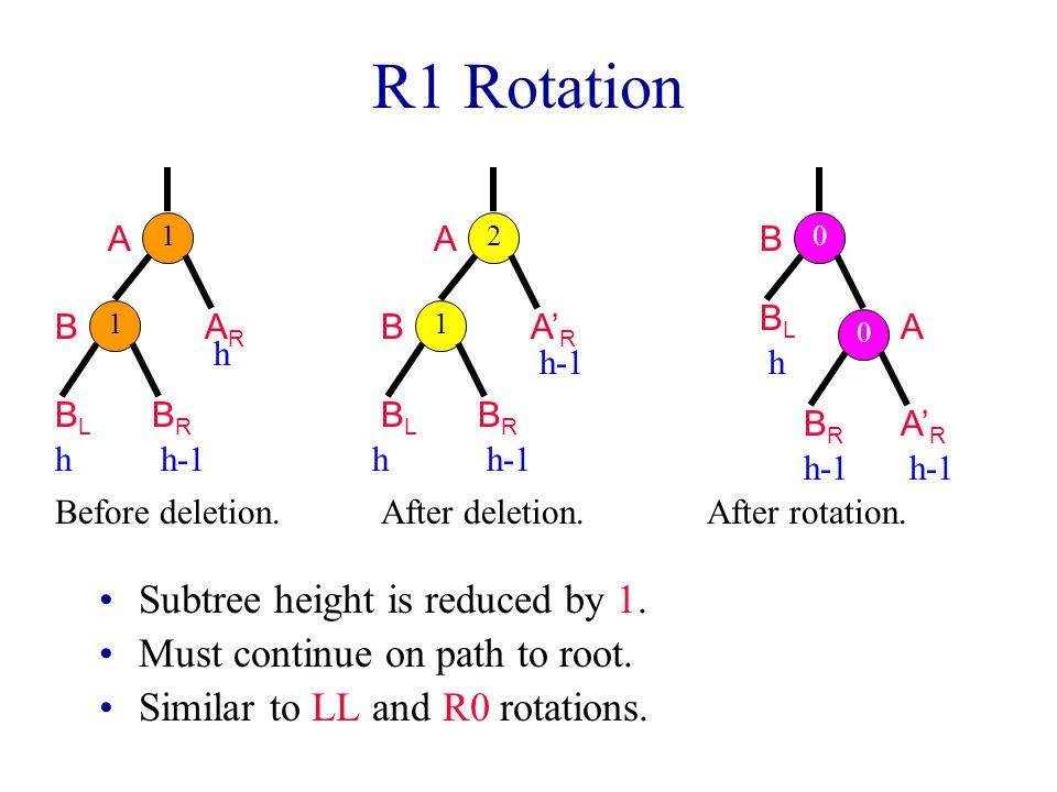 R1 Rotation Subtree height is reduced by 1.Must continue on path to root.