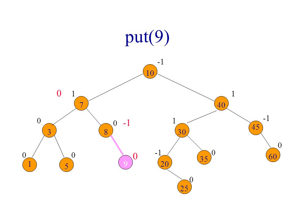 put(9) 00 0 0 1 0 0 1 0 1 9 0 0 10 7 83 1 5 30 40 20 25 35 45 60