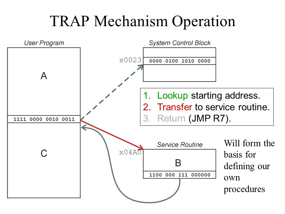 9-12 TRAP Mechanism Operation 1.Lookup starting address.