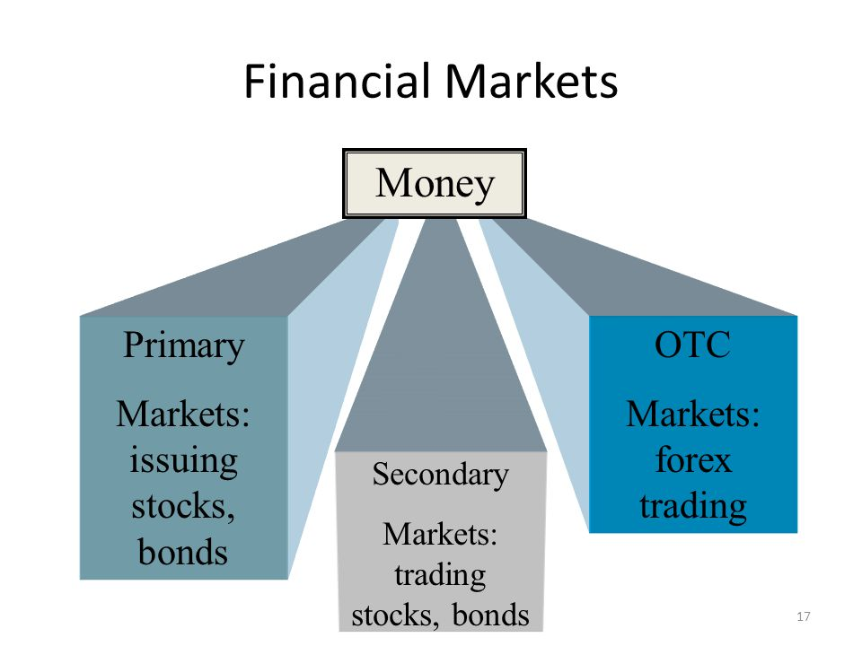 Financial Markets Primary Markets: issuing stocks, bonds Secondary Markets: trading stocks, bonds OTC Markets: forex trading Money 17