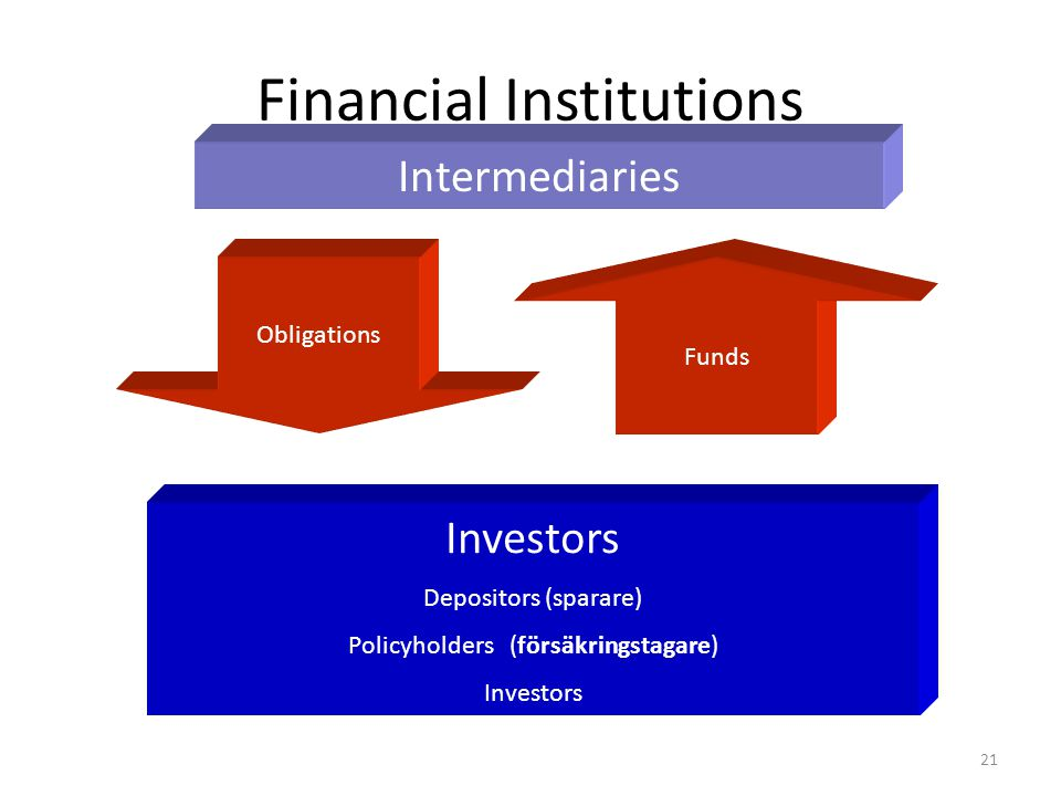 Financial Institutions Intermediaries Investors Depositors (sparare) Policyholders (försäkringstagare) Investors Obligations Funds 21