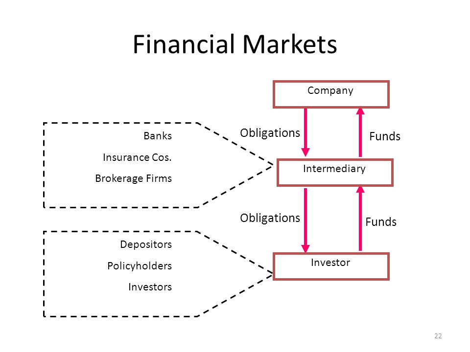 Financial Markets Funds Banks Insurance Cos.