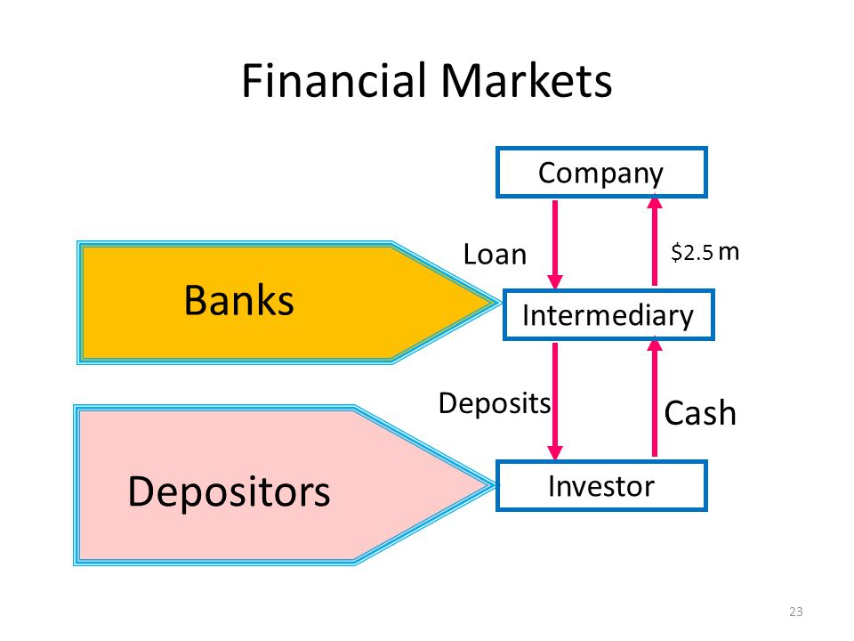 Financial Markets Banks Depositors $2.5 m Cash Loan Deposits Company Intermediary Investor 23