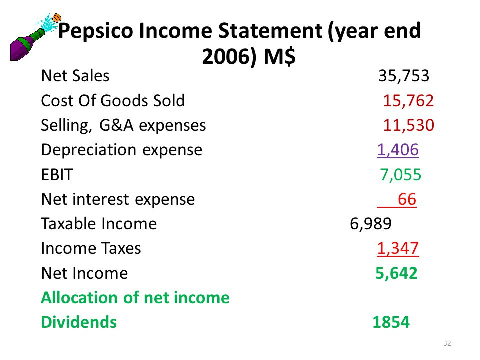 Pepsico Income Statement (year end 2006) M$ Net Sales 35,753 Cost Of Goods Sold 15,762 Selling, G&A expenses 11,530 Depreciation expense 1,406 EBIT 7,