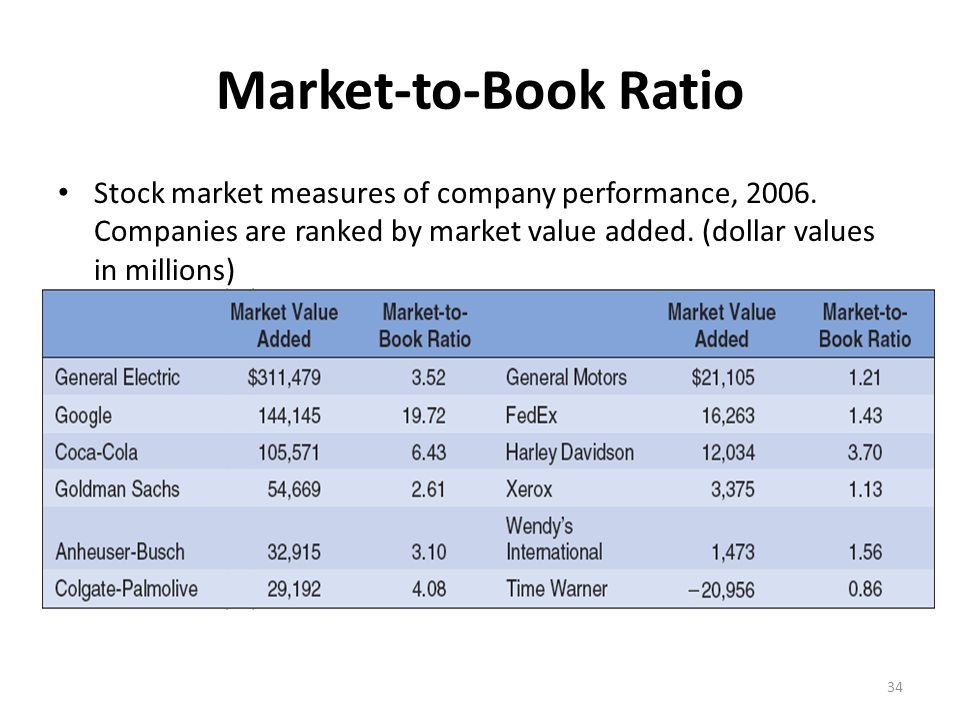 Market-to-Book Ratio Stock market measures of company performance, 2006. Companies are ranked by market value added. (dollar values in millions) 34