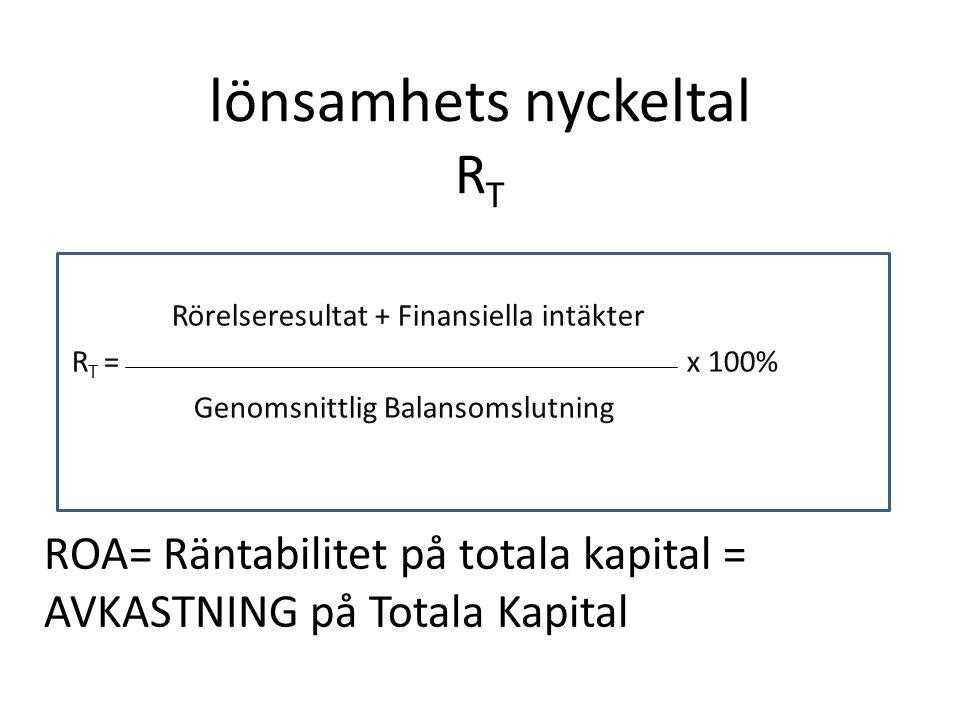 Rörelseresultat + Finansiella intäkter R T = x 100% Genomsnittlig Balansomslutning lönsamhets nyckeltal R T ROA= Räntabilitet på totala kapital = AVKASTNING på Totala Kapital