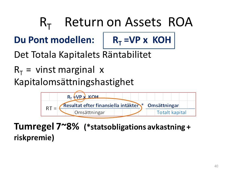 Du Pont modellen: R T =VP x KOH Det Totala Kapitalets Räntabilitet R T = vinst marginal x Kapitalomsättningshastighet Tumregel 7~8% (*statsobligations avkastning + riskpremie) R T Return on Assets ROA 40