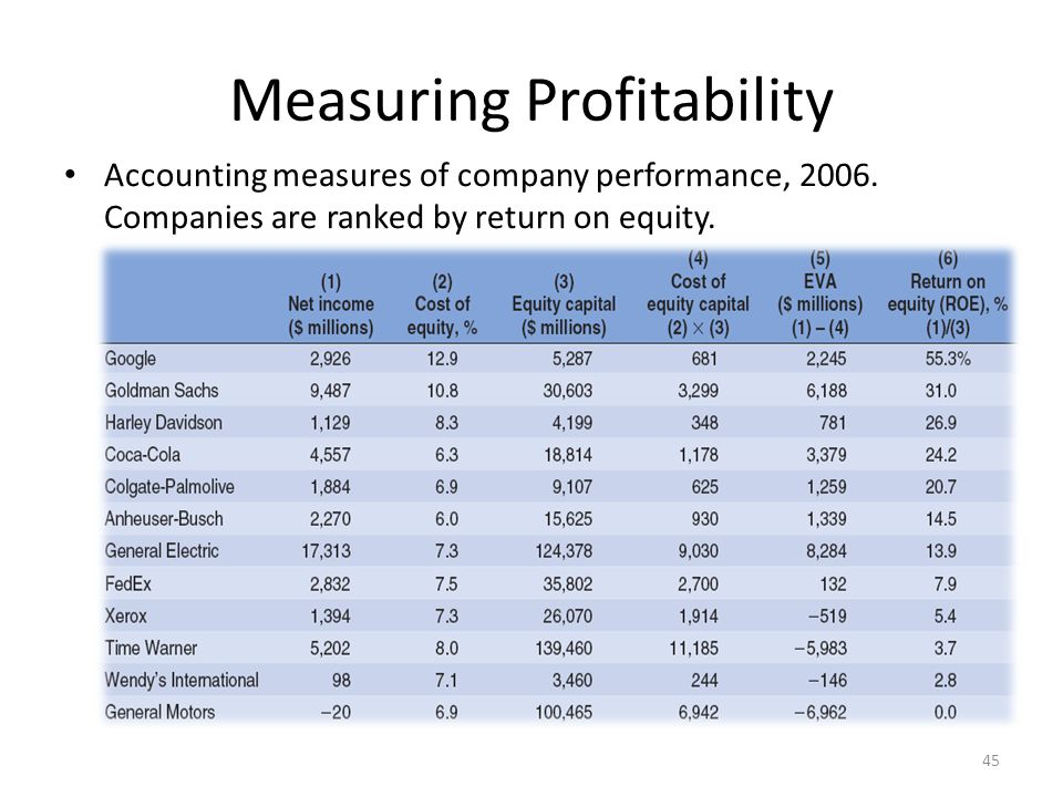 Measuring Profitability Accounting measures of company performance, 2006. Companies are ranked by return on equity. 45
